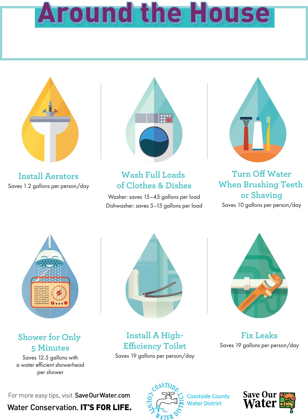 Indoor Water Conservation Tips - click to download PDF